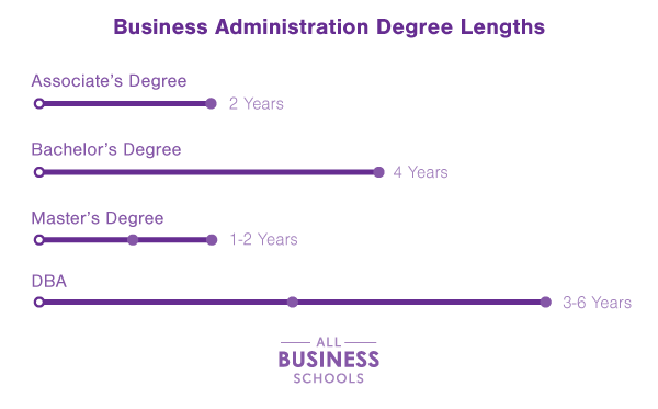 read about business administration degrees