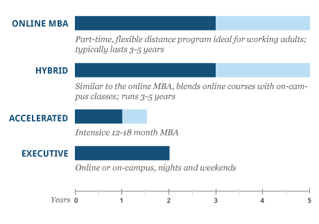 types-of-MBA-programs-small