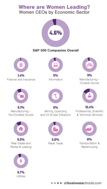 women-ceos-by-eco-sector-mobile
