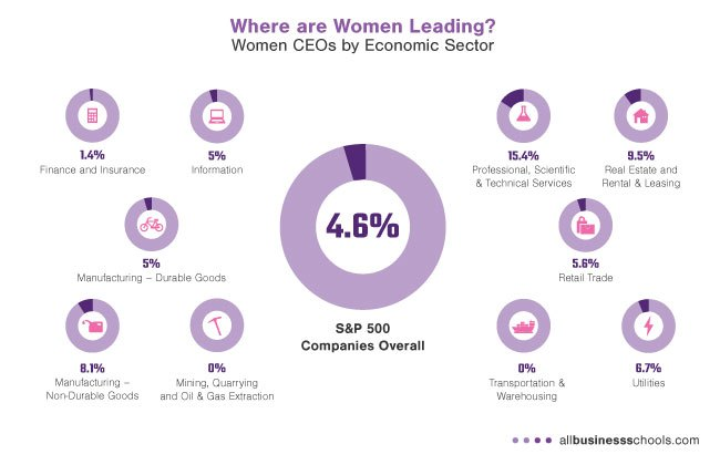 women-ceos-by-eco-sector